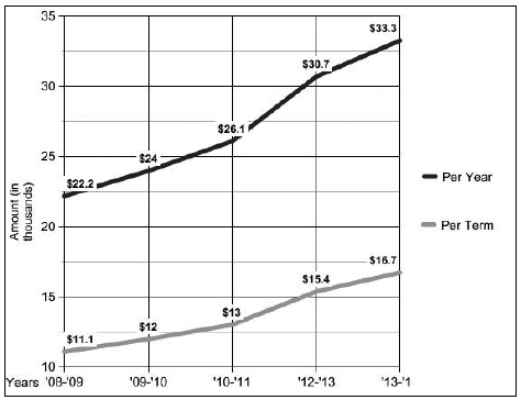 Tuition has risen steadily over the last five years.