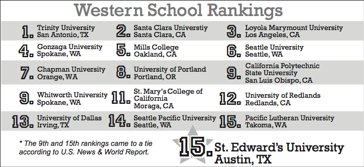 St. Edward's moves up six spots from number 21 to 15 in the U.S. News and World Report.
