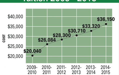 St. Edward's University's tuition has increased by 80 percent since the 2009-2010 academic year.