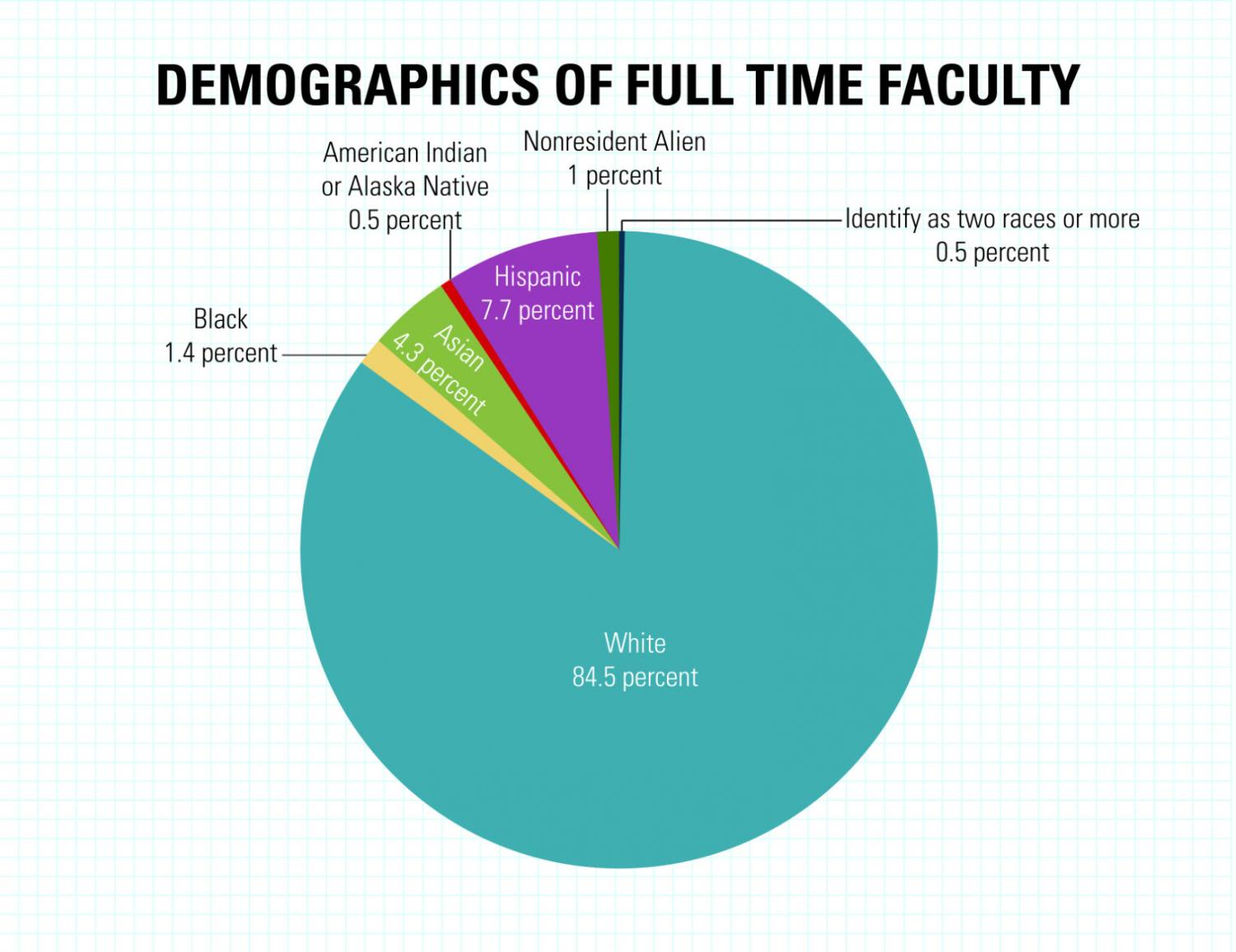 While St. Edward's has a diverse student body, its faculty is largely homogenous.