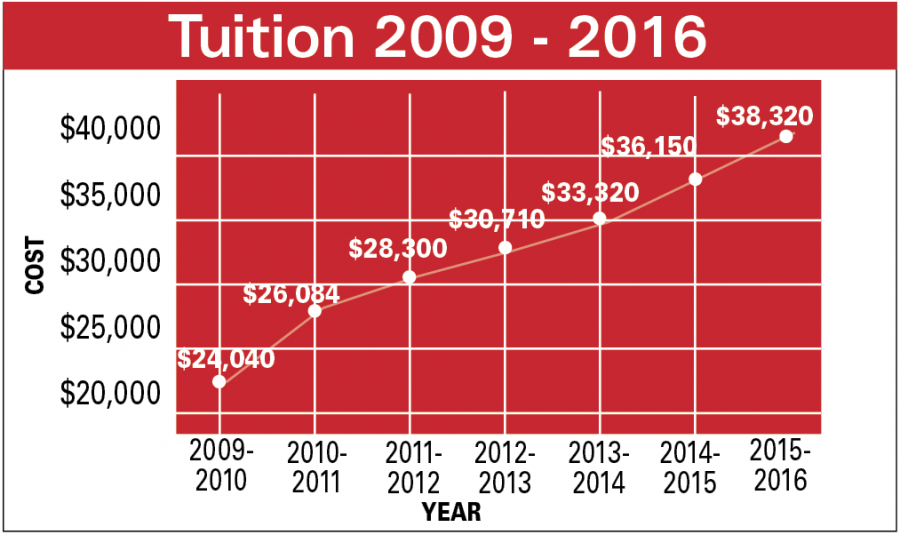 Tuition nears $40,000 with 6 percent increase