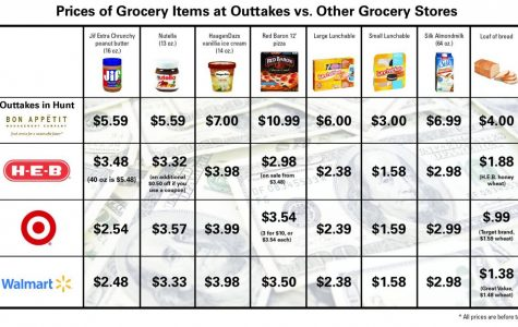 Outtakes' prices make students double-take: Local grocers much cheaper