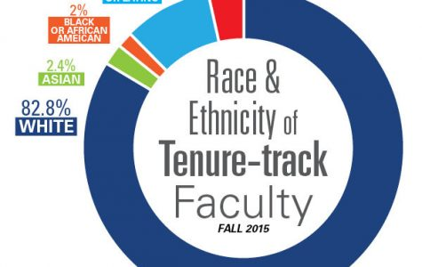 Faculty continues to lack diversity
