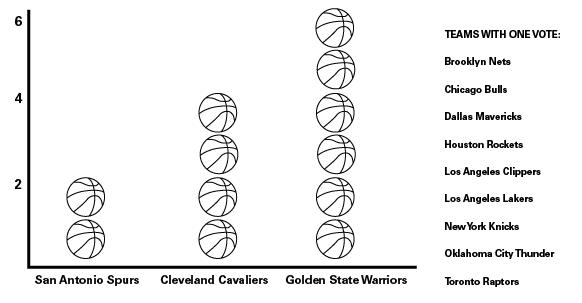St. Edward's basketball predicts Warriors will win NBA Championship