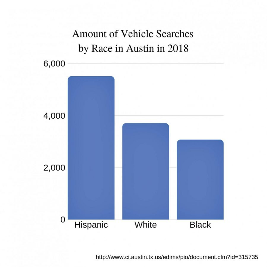Traffic+stops+in+Austin+are+broken+down+by+race%2C+according+to+information+provided+by+the+Austin+Police+Department.+Police+Commissioner+Manley+insists+that+police+officers+do+not+initially+know+the+race+of+the+person+being+pulled+over.+
