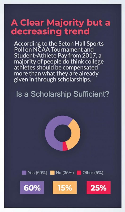 The+general+consensus+believes+that+scholarships+are+sufficient+for+college+athletes.