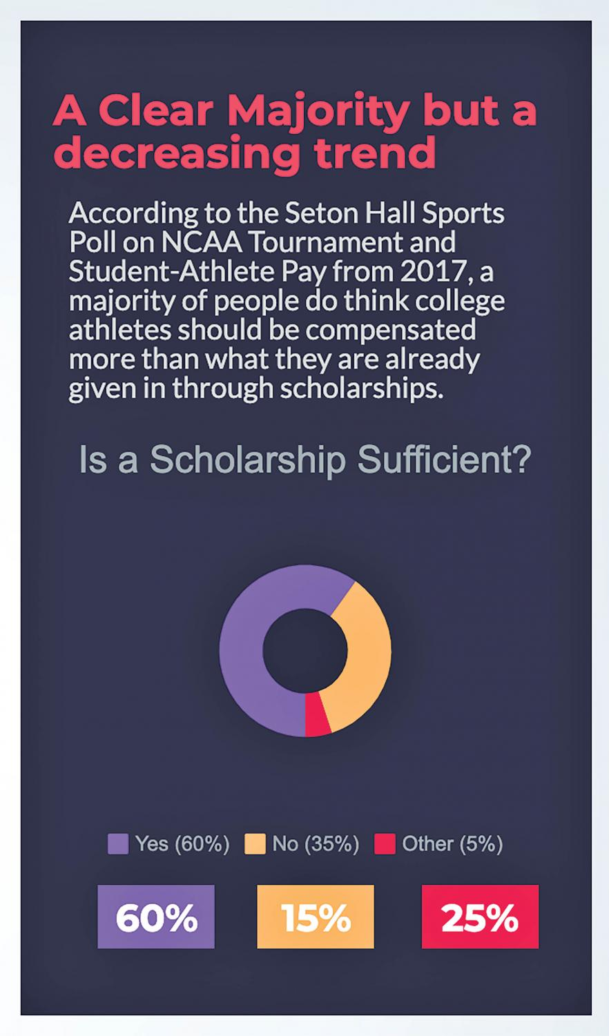 The general consensus believes that scholarships are sufficient for college athletes.