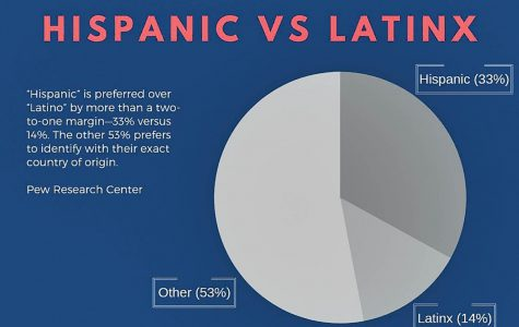 Hispanic vs Latinx: Why being culturally conscious is important