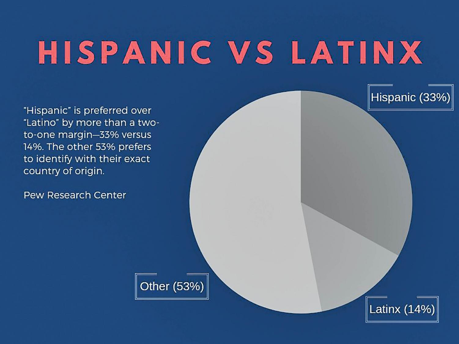The estimated total population of Hispanics and Latinxs in the U.S. is 58,846,134.