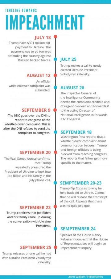 Impeachment inquiry raises questions between Democrats and Republicans