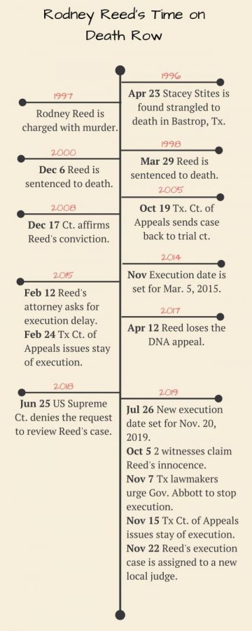 Rodney+Reed+execution+set+20+years+ago+delayed+due+to+new+evidence