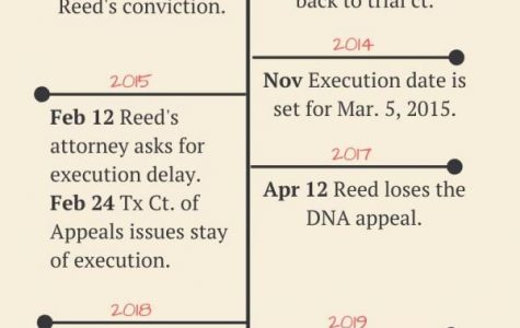 Rodney Reed execution set 20 years ago delayed due to new evidence