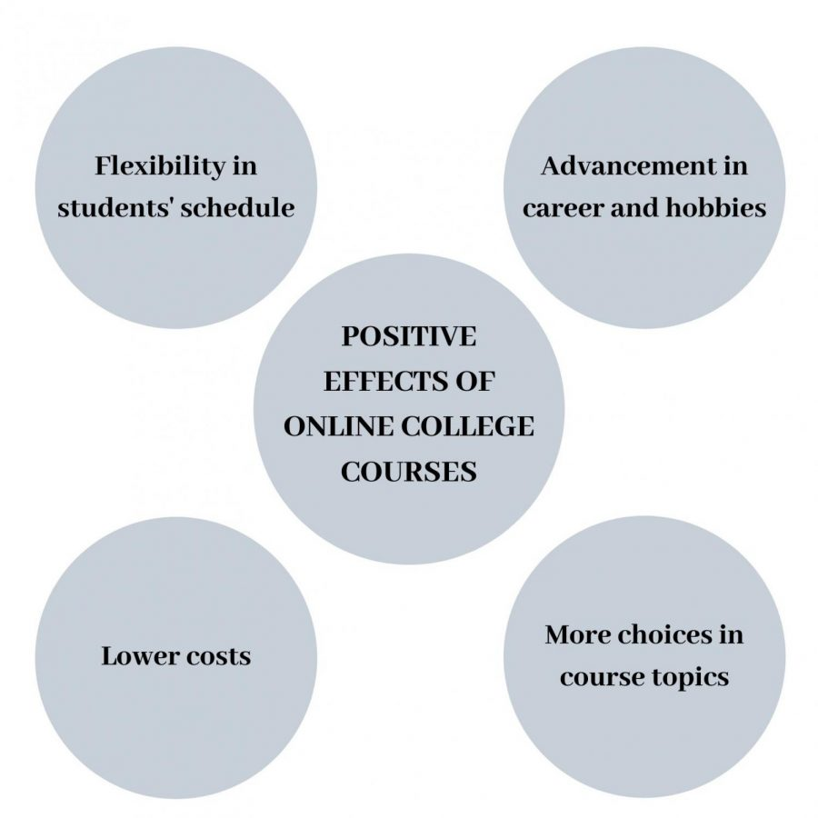 Positive effects of online courses-2