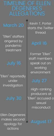 Hostile work environment allegations not surprising given Ellen's past