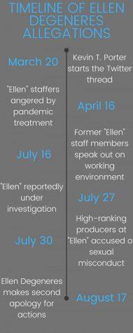 Hostile work environment allegations not surprising given Ellen's past