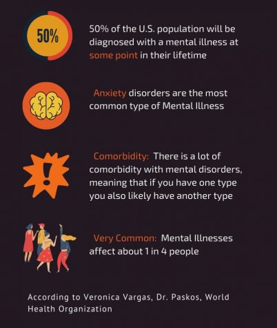 Mental illnesses are more common than most people think, as seen in the infographic. The Health and Counseling Center is one of the many places where St. Edward