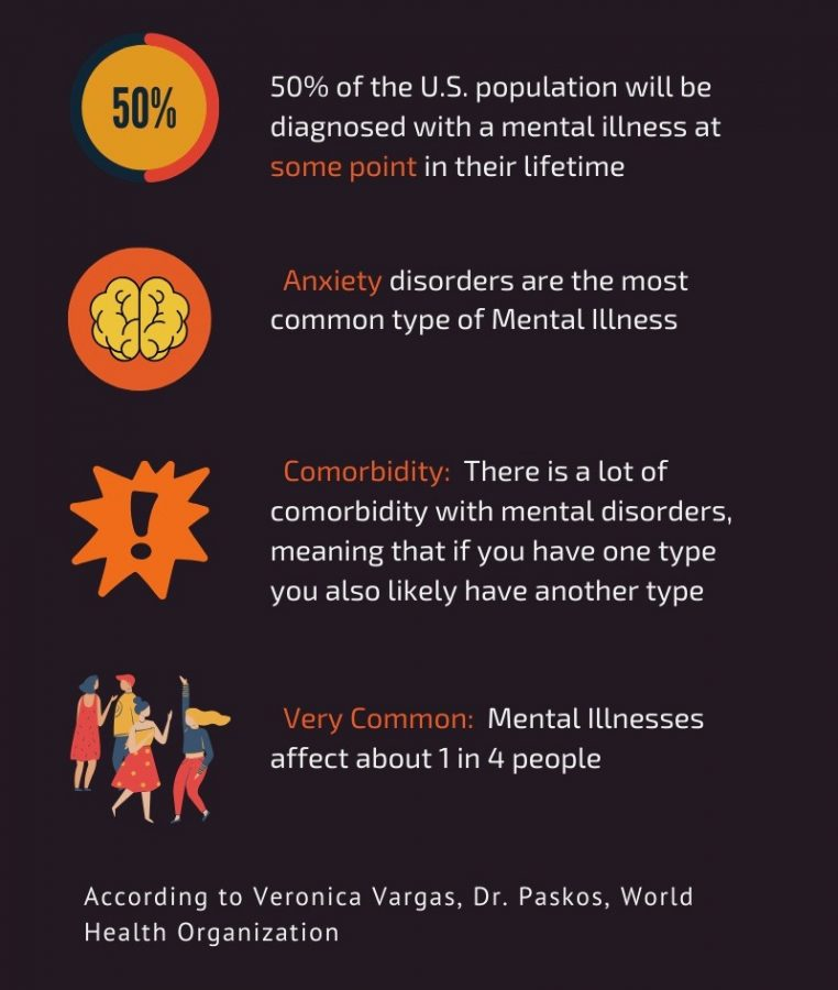 Mental+illnesses+are+more+common+than+most+people+think%2C+as+seen+in+the+infographic.+The+Health+and+Counseling+Center+is+one+of+the+many+places+where+St.+Edward%27s+students+can+receive+treatment.+