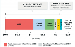Many opponents of Proposition A argue that the government should not raise taxes during a pandemic.