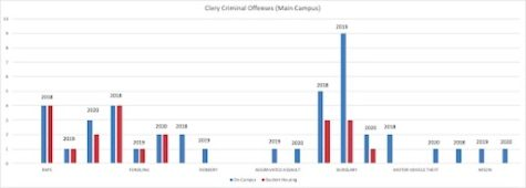 Figure 1 is based on the Clery Criminal Offense statistics reported for Main Campus. These offenses include rape, fondling, robbery, aggravated assault burglary, motor vehicle theft and arson. The blue indicates on-campus facilities while red represents student housing. A notable change in offenses is burglary, with six incidents reported in 2018, nine reported in 2019 and two reported in 2020. The sudden decrease in burglary reports is  likely due to COVID-19 impacting on-campus living.